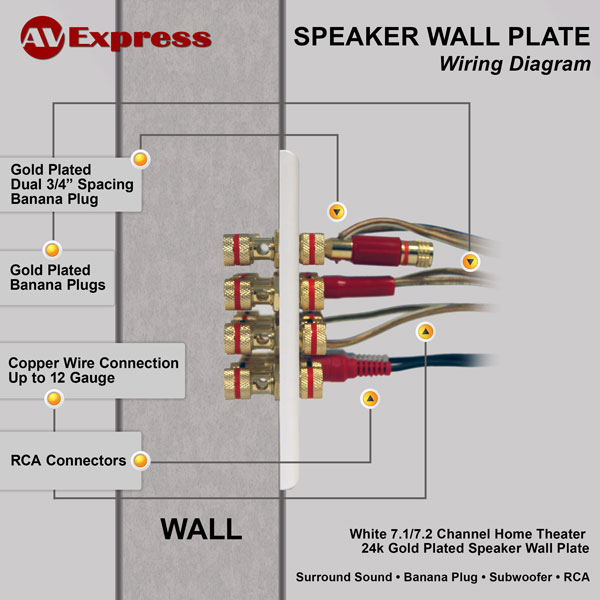 7 1 Wall Plate For Speaker With Free Shipping