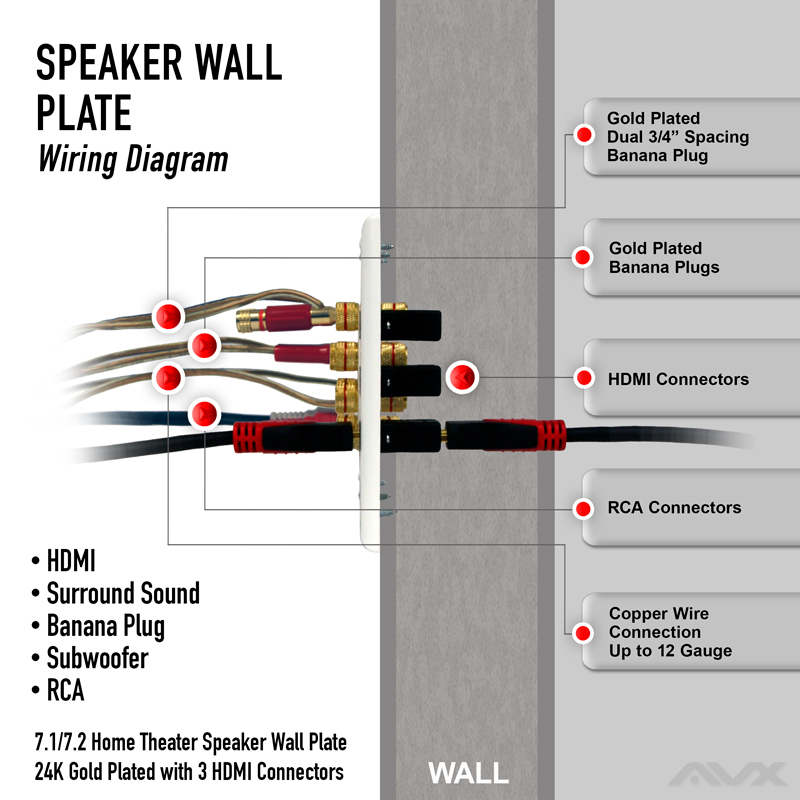 71 wall plate for speaker with three hdmi connections free – Surround Sound Wiring Diagram